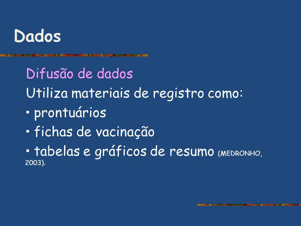 Dados Difusão de dados Utiliza materiais de registro como:
