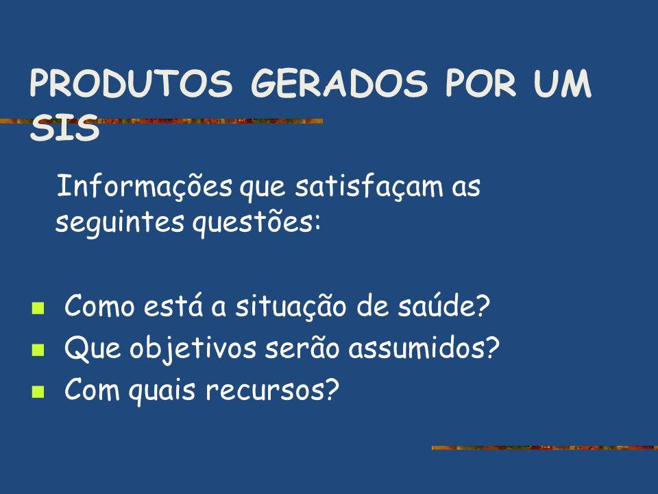 PRODUTOS GERADOS POR UM SIS