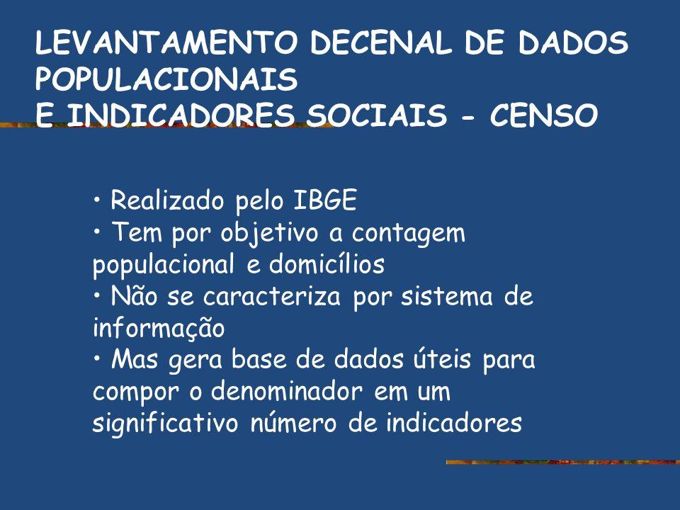 LEVANTAMENTO DECENAL DE DADOS POPULACIONAIS