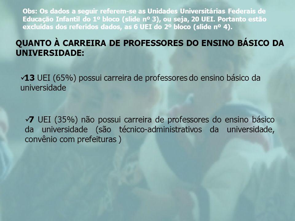 QUANTO À CARREIRA DE PROFESSORES DO ENSINO BÁSICO DA UNIVERSIDADE: