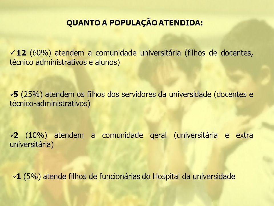 QUANTO A POPULAÇÃO ATENDIDA:
