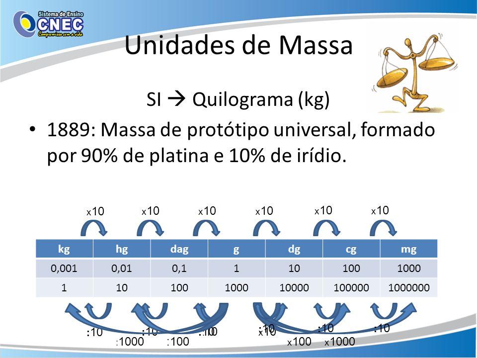 Unidades de Massa SI  Quilograma (kg)