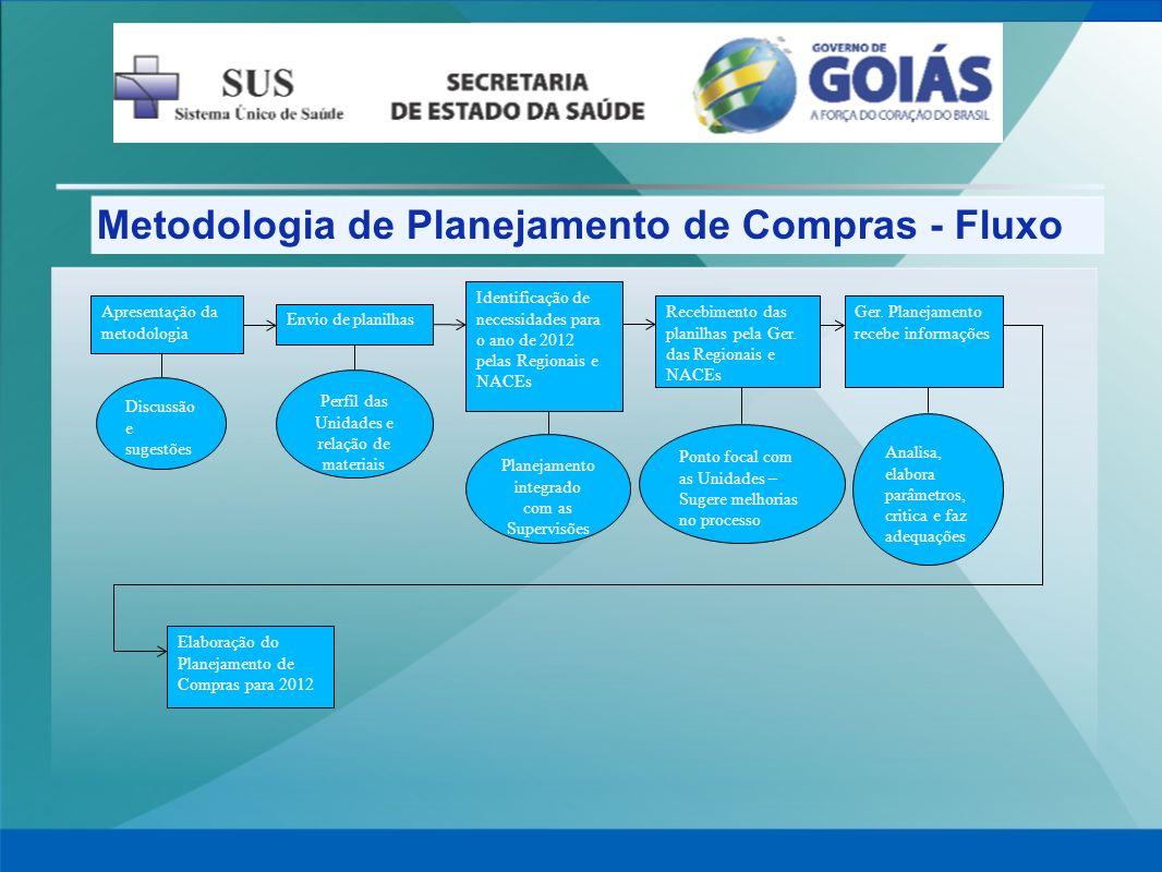 Metodologia de Planejamento de Compras - Fluxo