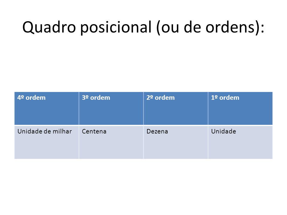 Quadro posicional (ou de ordens):