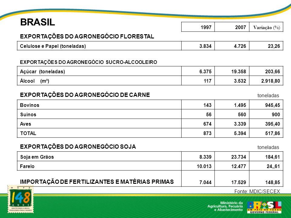 BRASIL EXPORTAÇÕES DO AGRONEGÓCIO FLORESTAL