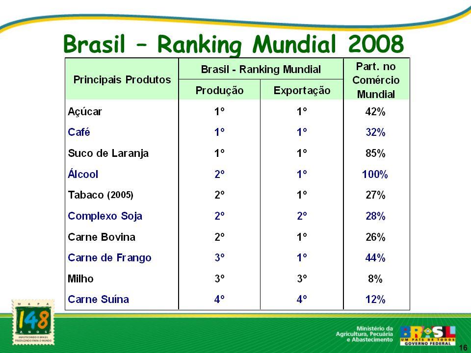 Brasil – Ranking Mundial 2008