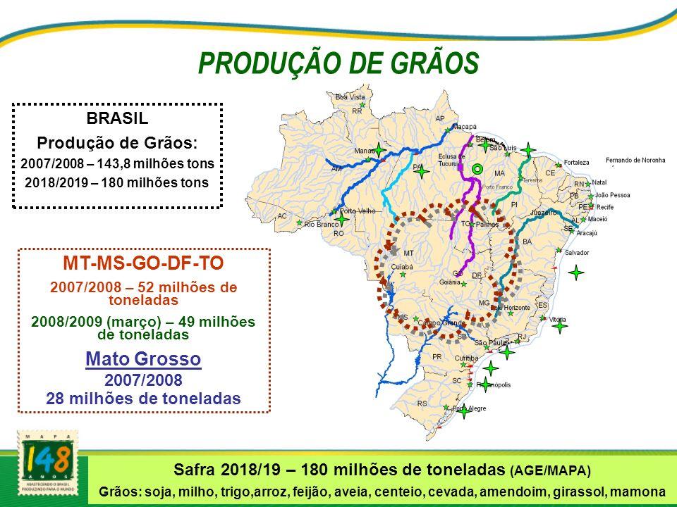 PRODUÇÃO DE GRÃOS MT-MS-GO-DF-TO Mato Grosso BRASIL Produção de Grãos: