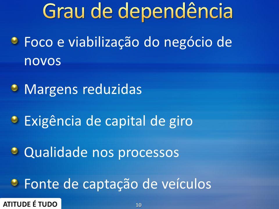 Grau de dependência Foco e viabilização do negócio de novos