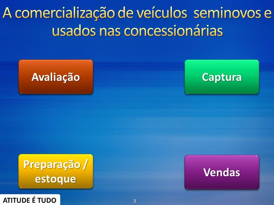 A comercialização de veículos seminovos e usados nas concessionárias