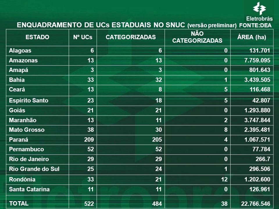 ENQUADRAMENTO DE UCs ESTADUAIS NO SNUC (versão preliminar) FONTE:DEA