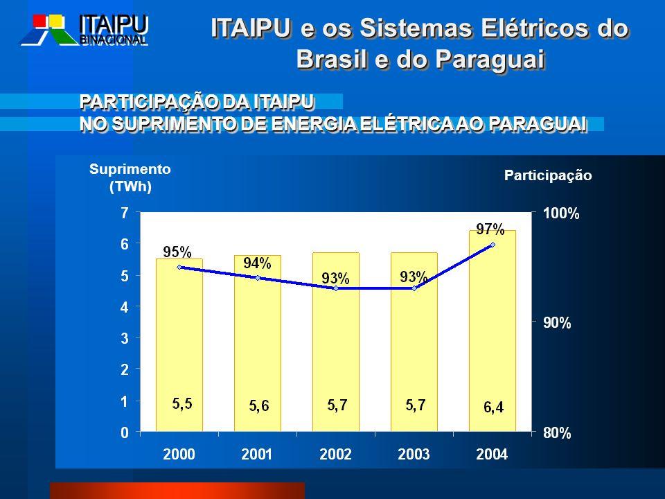 ITAIPU e os Sistemas Elétricos do Brasil e do Paraguai