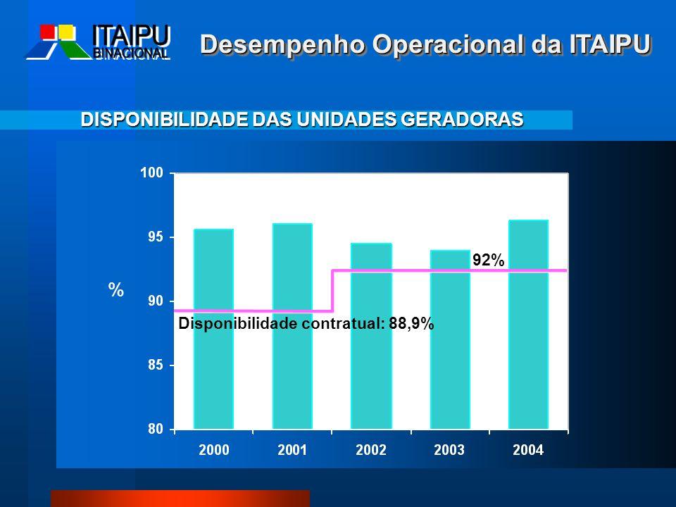 Desempenho Operacional da ITAIPU