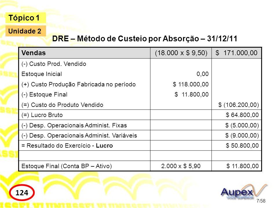 DRE – Método de Custeio por Absorção – 31/12/11