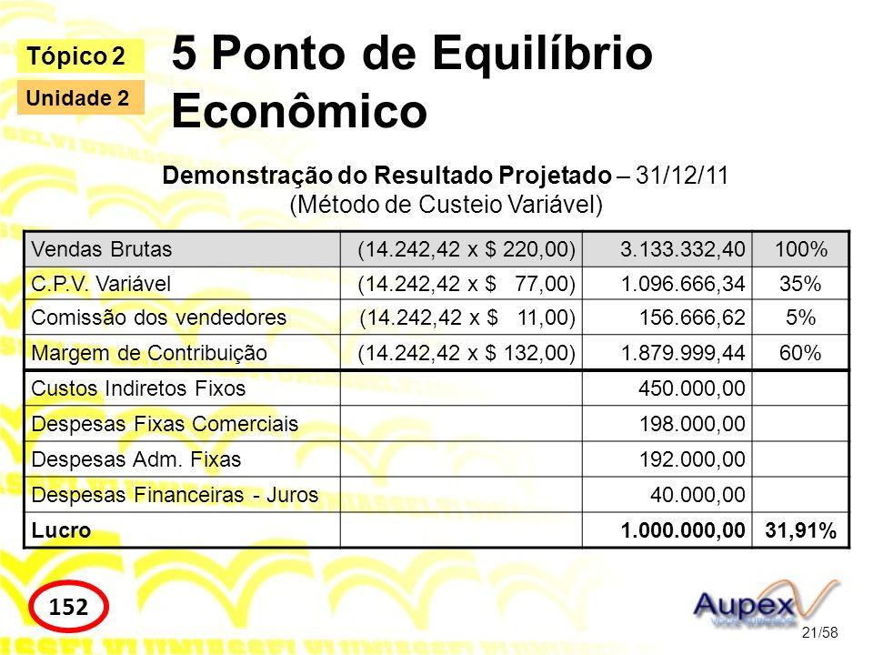 5 Ponto de Equilíbrio Econômico