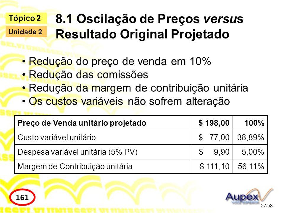 8.1 Oscilação de Preços versus Resultado Original Projetado