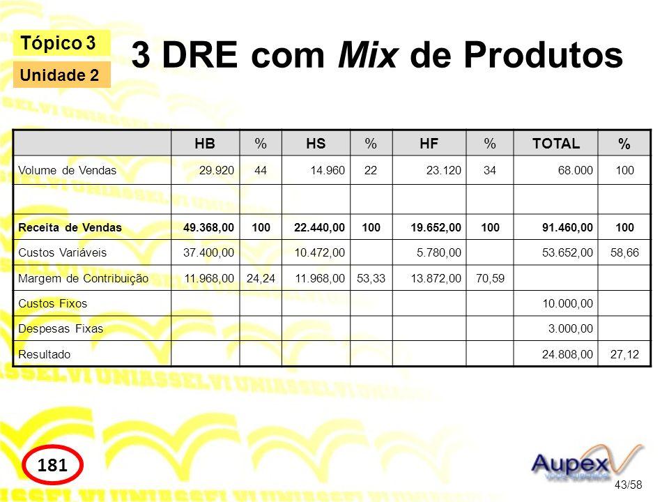 3 DRE com Mix de Produtos 181 Tópico 3 Unidade 2 HB % HS HF TOTAL