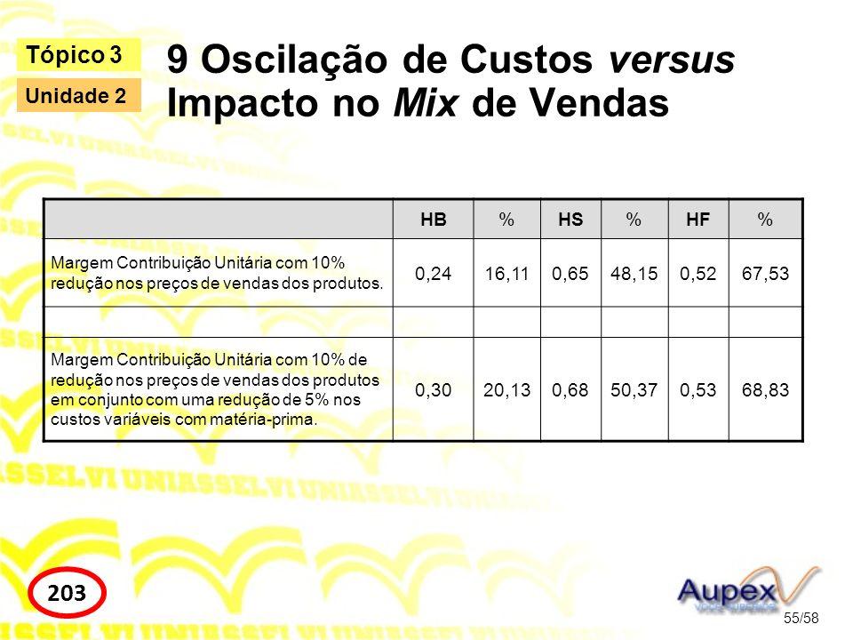 9 Oscilação de Custos versus Impacto no Mix de Vendas
