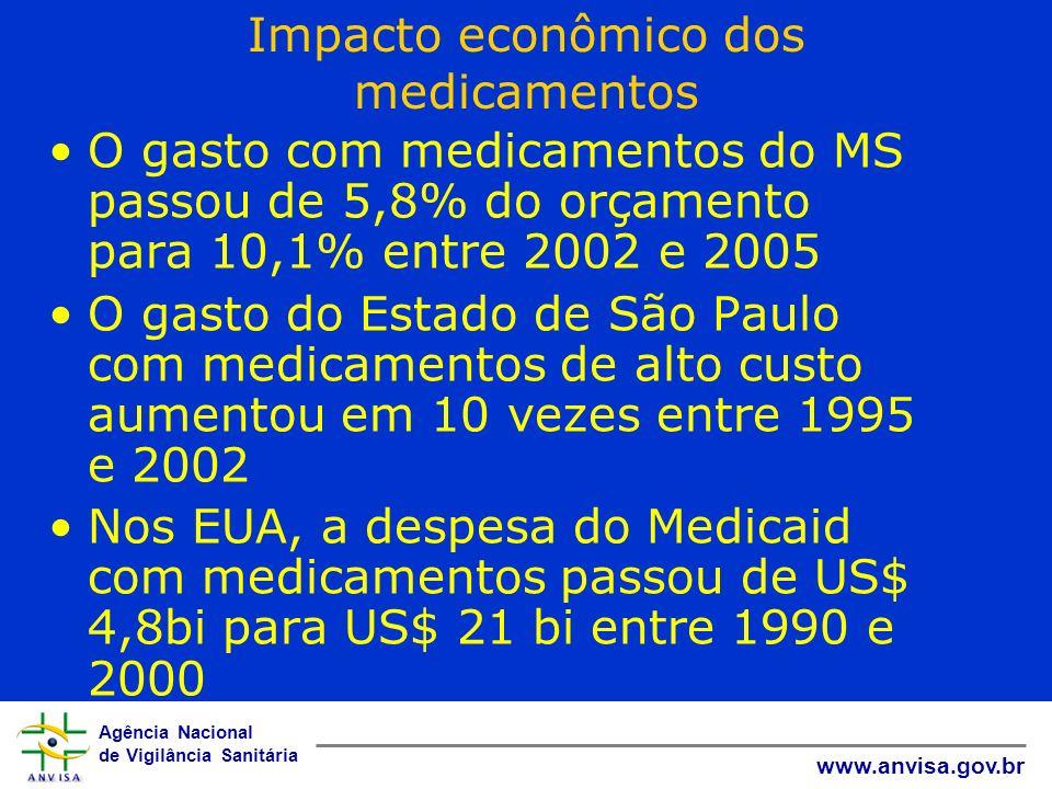 Impacto econômico dos medicamentos