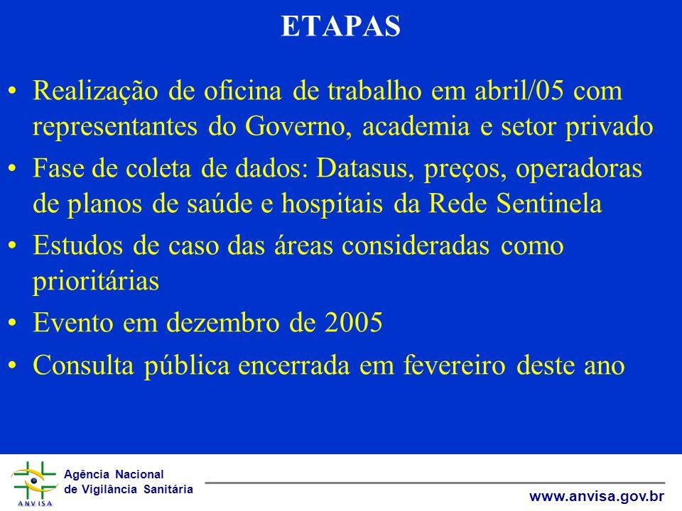 ETAPAS Realização de oficina de trabalho em abril/05 com representantes do Governo, academia e setor privado.