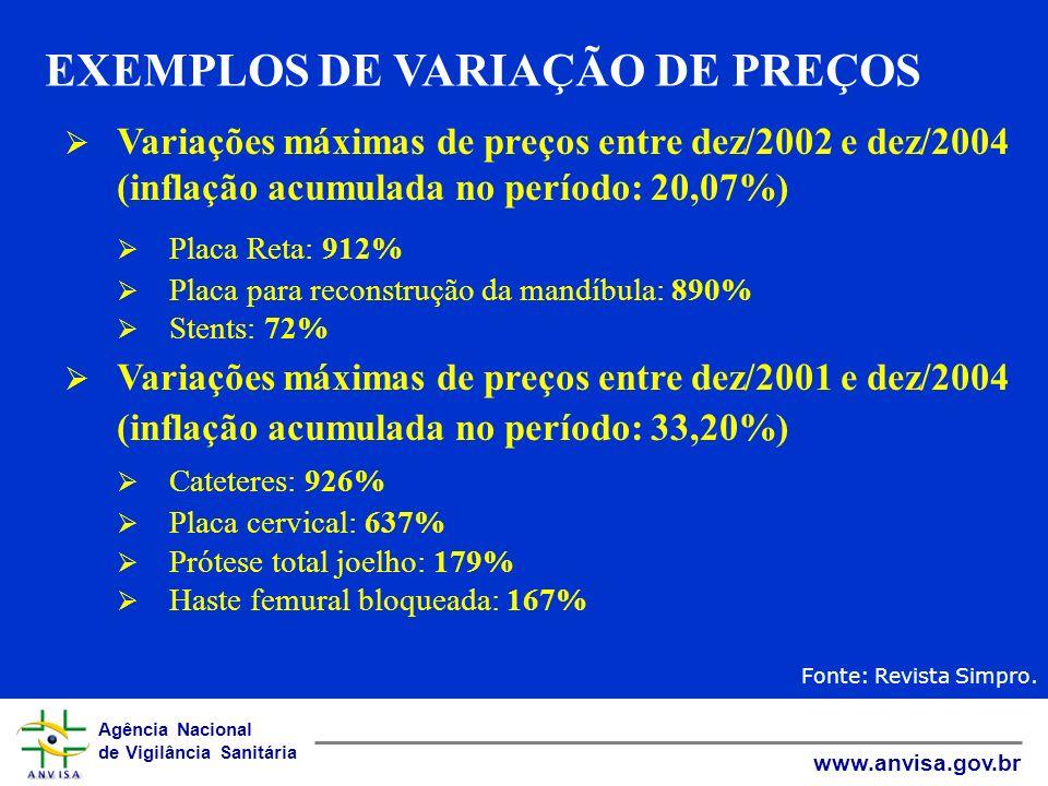 EXEMPLOS DE VARIAÇÃO DE PREÇOS