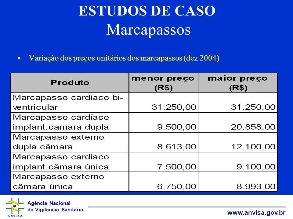 ESTUDOS DE CASO Marcapassos