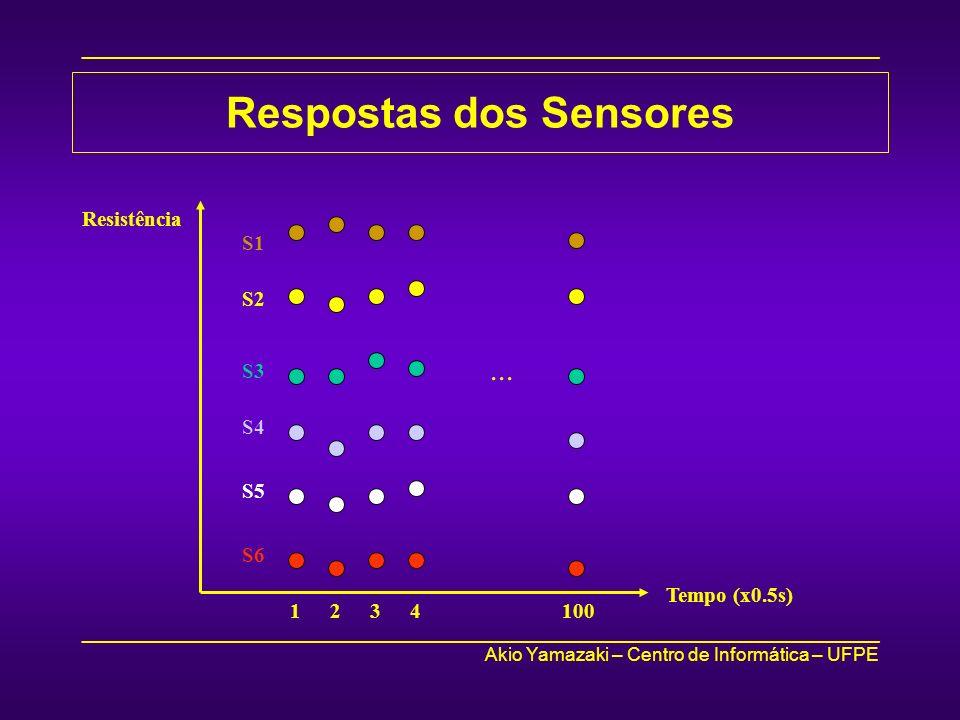 Respostas dos Sensores