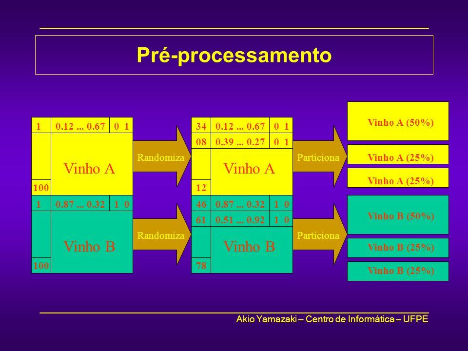 Pré-processamento Vinho A Vinho B Vinho A Vinho B Vinho A (50%)
