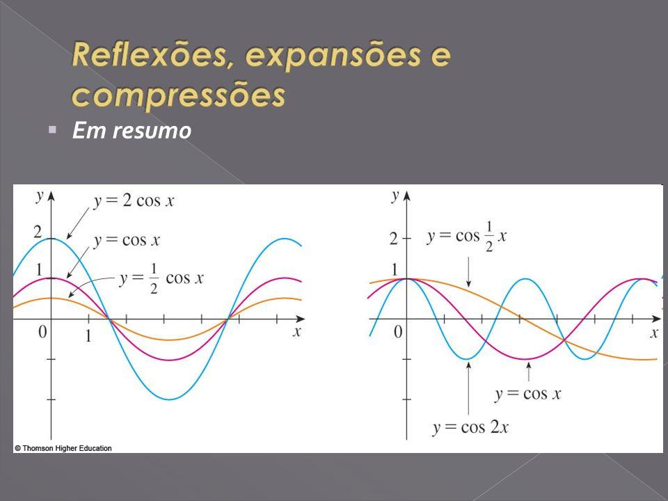 Reflexões, expansões e compressões