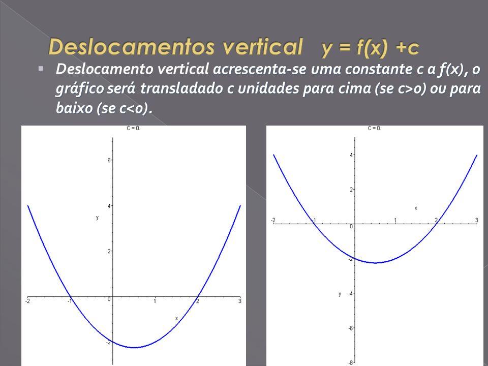 Deslocamentos vertical y = f(x) +c
