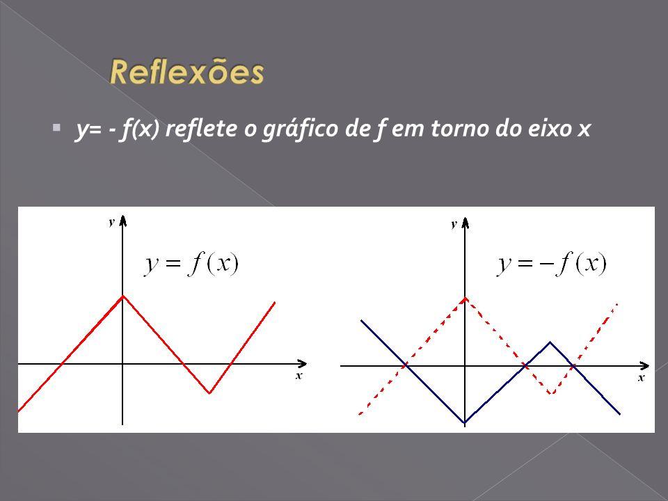 Reflexões y= - f(x) reflete o gráfico de f em torno do eixo x