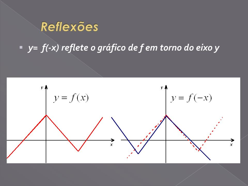 Reflexões y= f(-x) reflete o gráfico de f em torno do eixo y