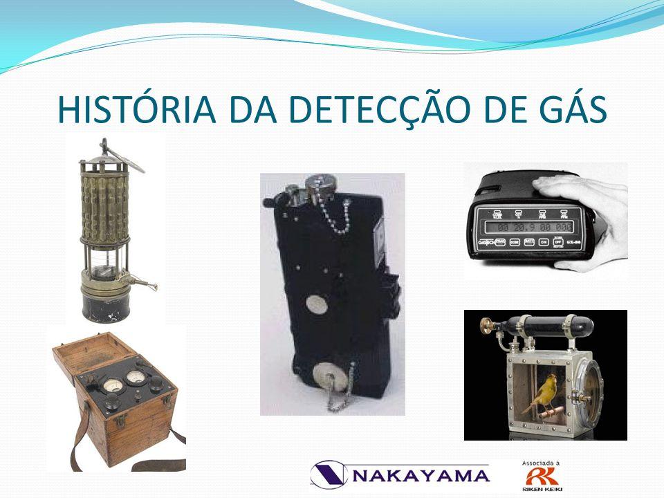 HISTÓRIA DA DETECÇÃO DE GÁS