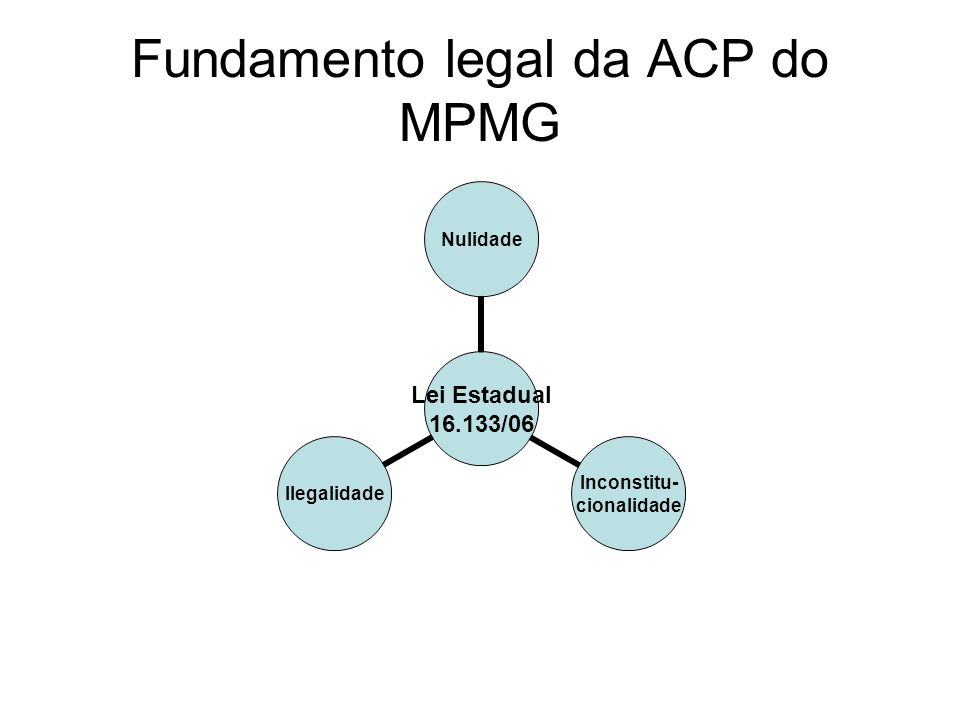 Fundamento legal da ACP do MPMG