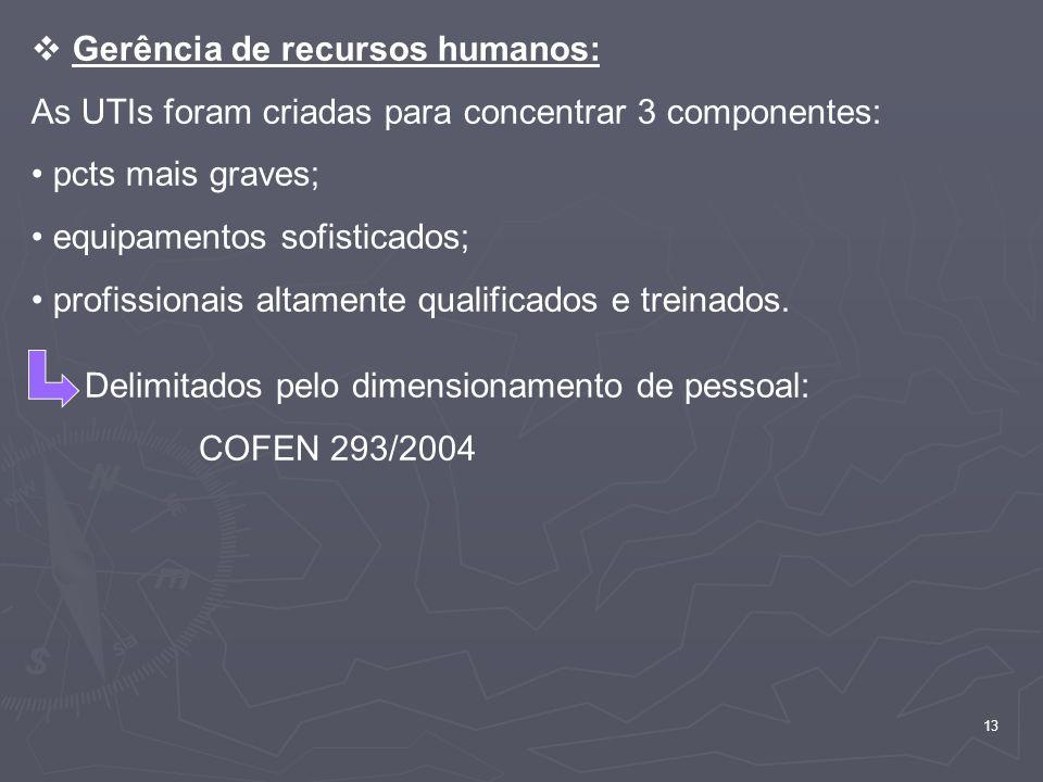 Gerência de recursos humanos: