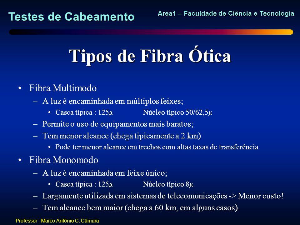 Tipos de Fibra Ótica Fibra Multimodo Fibra Monomodo
