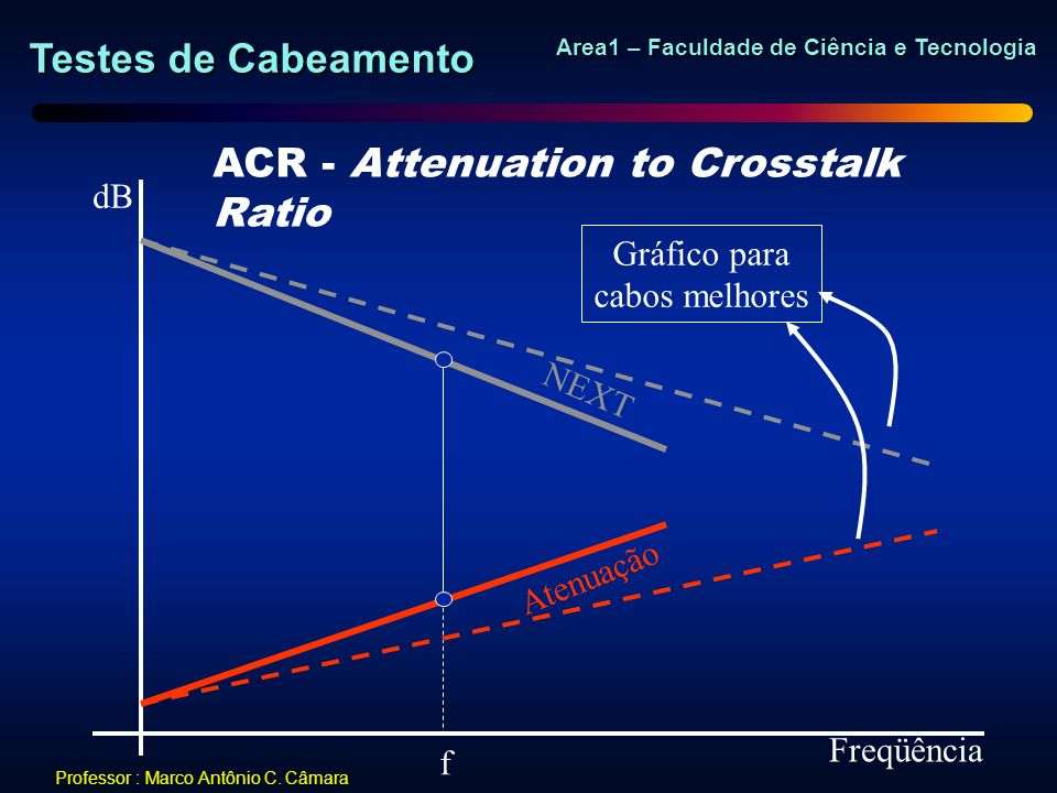 ACR - Attenuation to Crosstalk Ratio