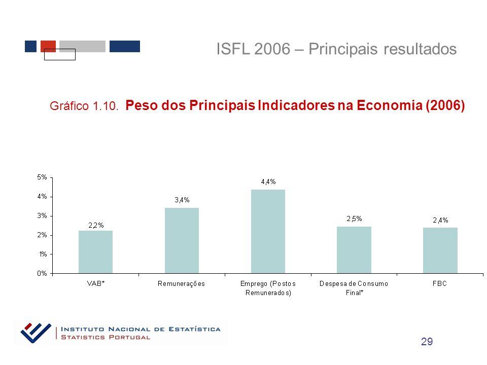 ISFL 2006 – Principais resultados