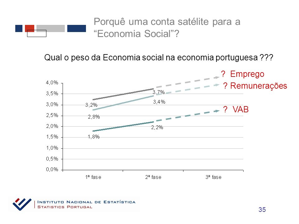 Porquê uma conta satélite para a Economia Social