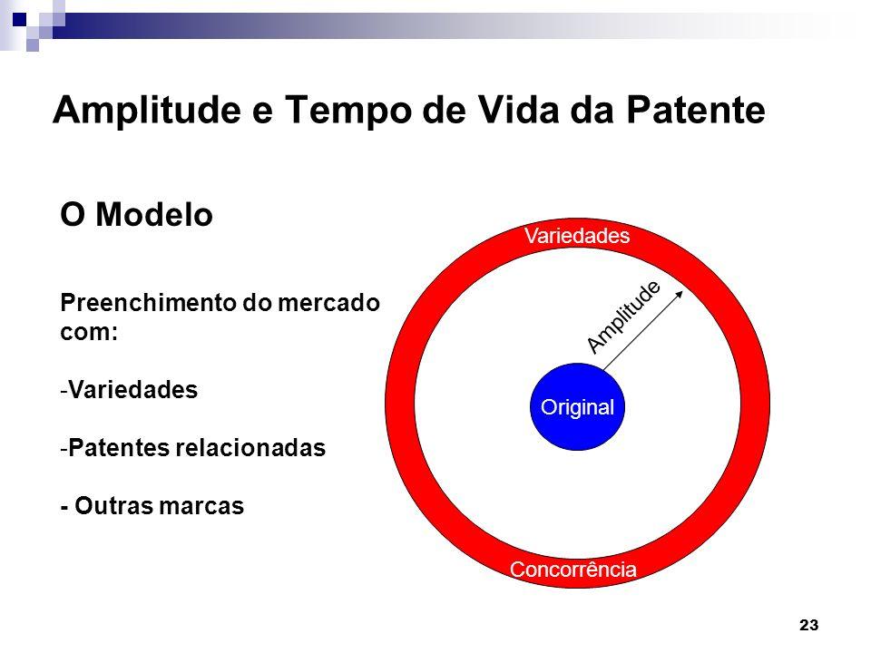 Amplitude e Tempo de Vida da Patente
