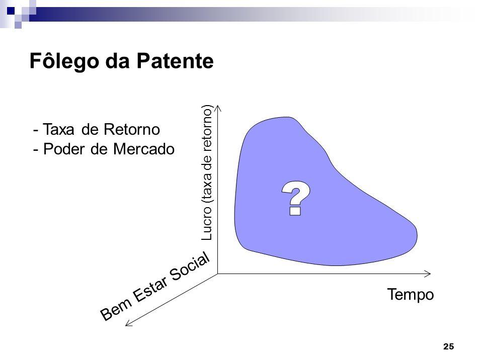 Fôlego da Patente Taxa de Retorno Poder de Mercado Bem Estar Social