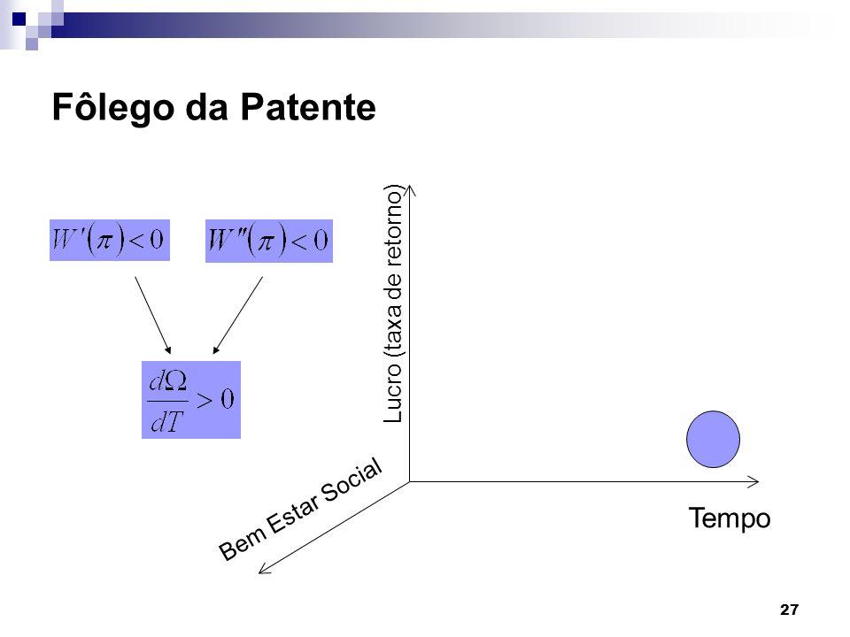 Fôlego da Patente Tempo Lucro (taxa de retorno) Bem Estar Social