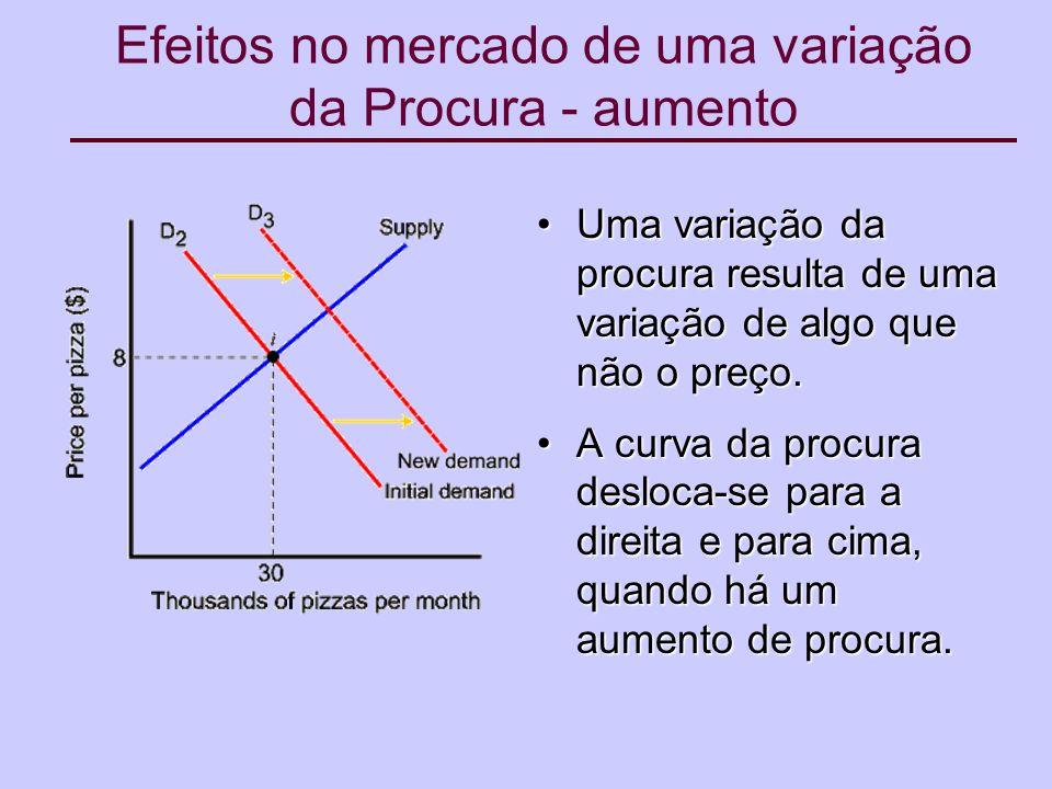 Efeitos no mercado de uma variação da Procura - aumento