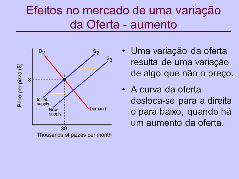 Efeitos no mercado de uma variação da Oferta - aumento