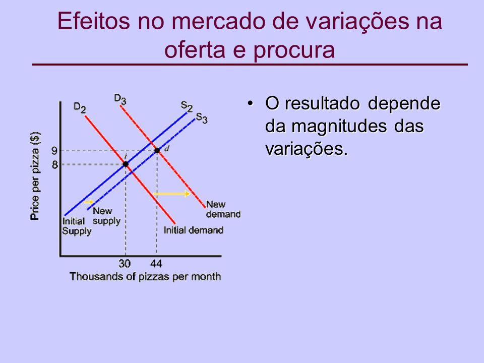 Efeitos no mercado de variações na oferta e procura