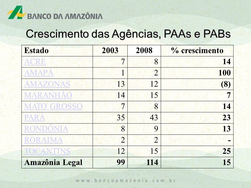Crescimento das Agências, PAAs e PABs