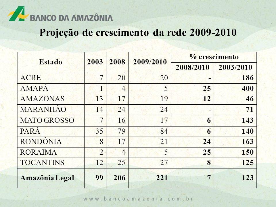 Projeção de crescimento da rede 2009-2010
