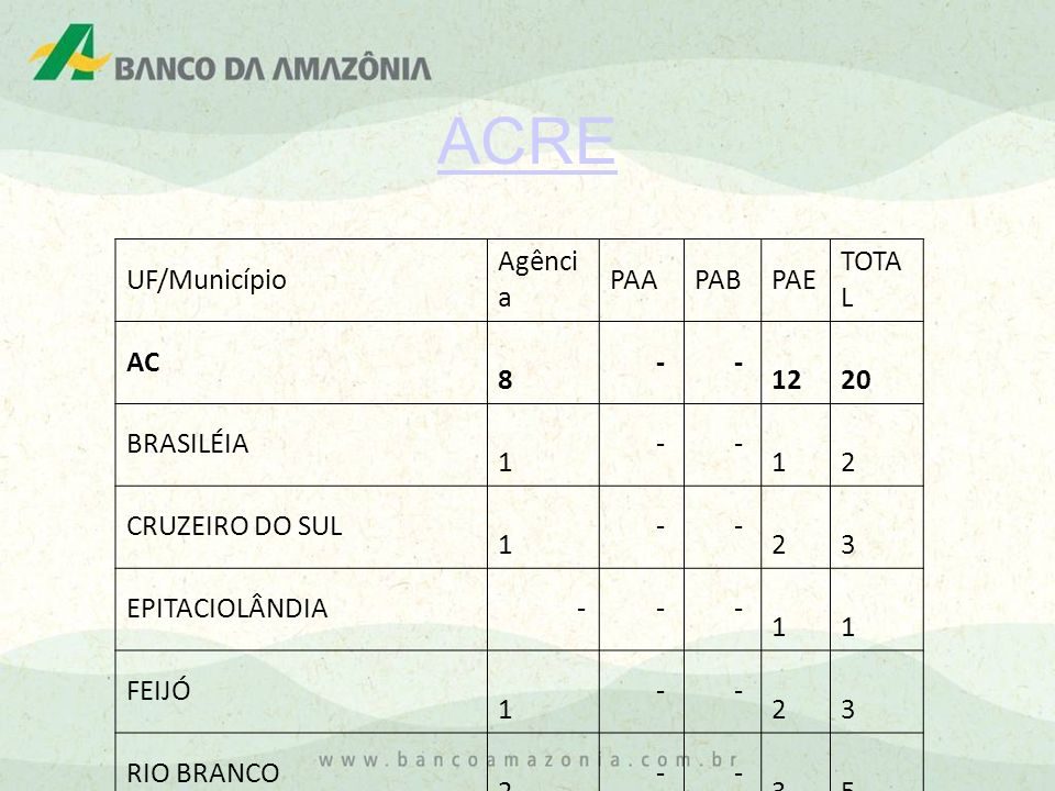 ACRE UF/Município Agência PAA PAB PAE TOTAL AC 8 - 12 20 BRASILÉIA 1 2