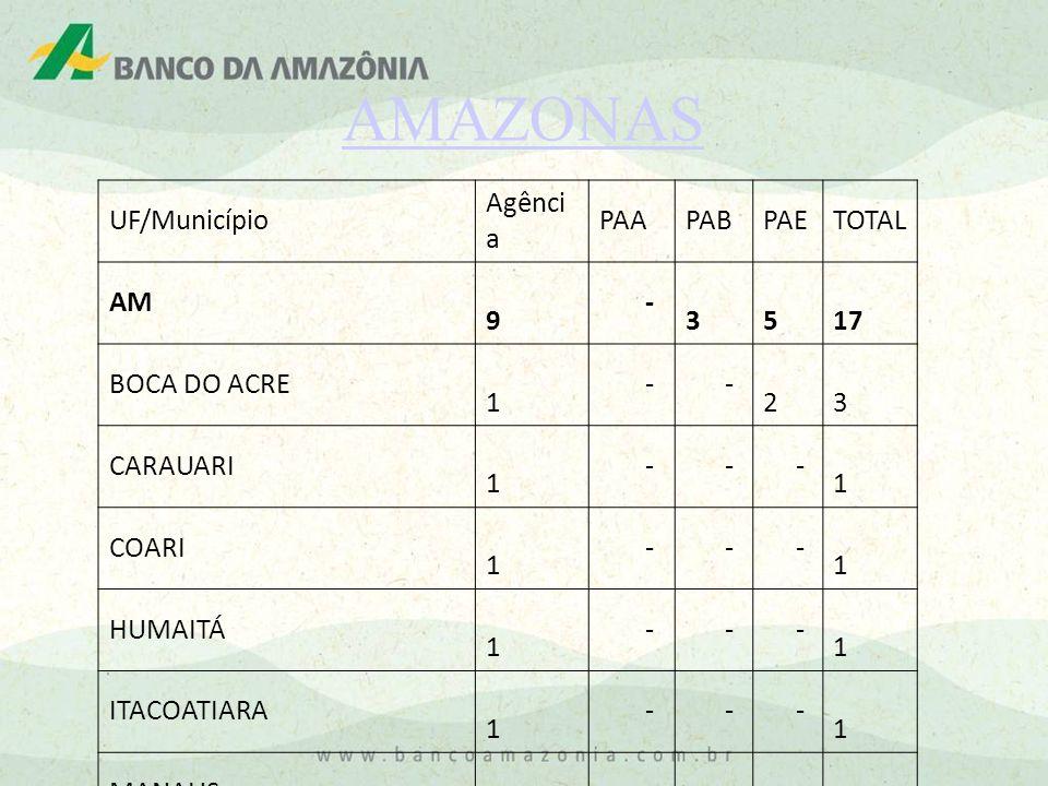 AMAZONAS UF/Município Agência PAA PAB PAE TOTAL AM 9 - 3 5 17
