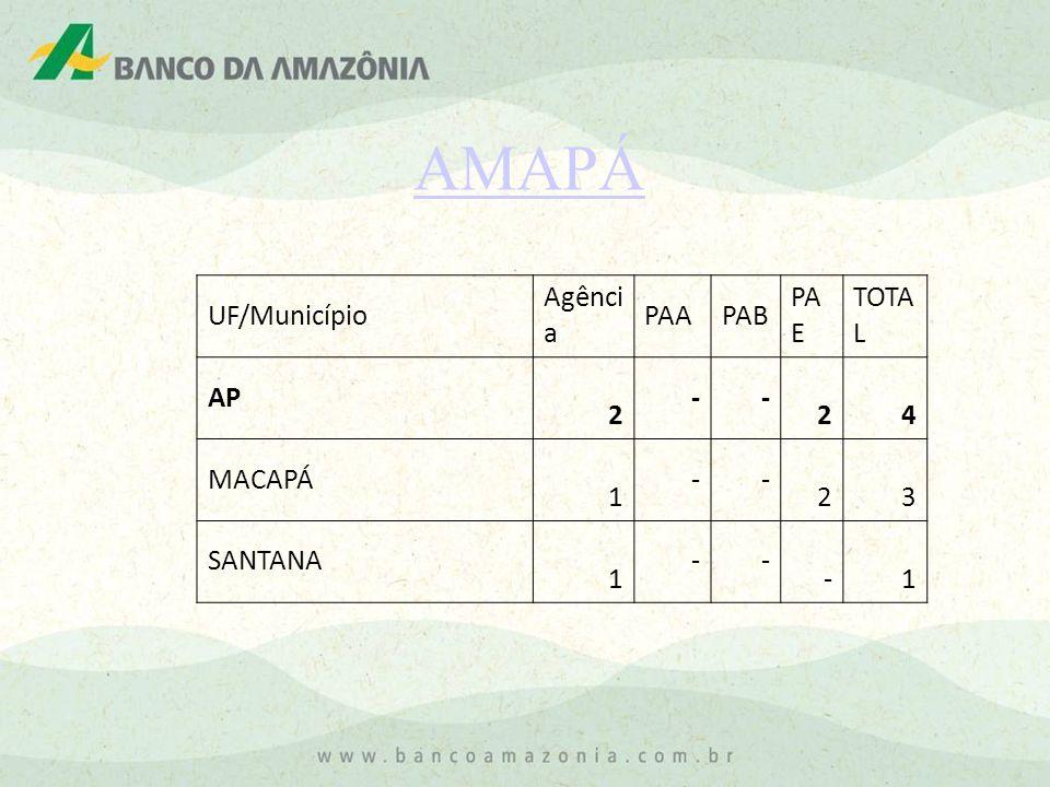 AMAPÁ UF/Município Agência PAA PAB PAE TOTAL AP 2 - 4 MACAPÁ 1 3