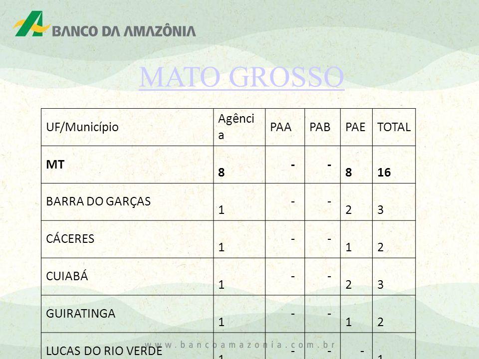 MATO GROSSO UF/Município Agência PAA PAB PAE TOTAL MT 8 - 16